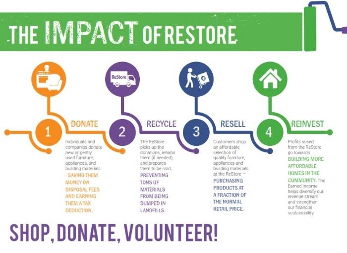 ReStore Impact