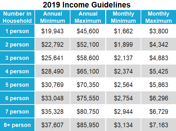 Income Guidelines 2019